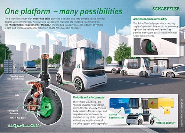 "​Urban vehicle concept for the future: ""Schaeffler Mover"" powered by innovative wheel modules"