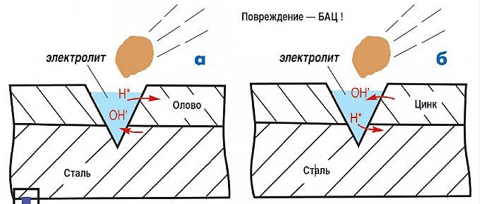 а) Схема коррозии луженой стали. При повреждении покрытия электрохимическая коррозия разрушает сталь. б) Схема коррозии оцинкованной стали. При повреждении покрытия электрохимическая коррозия разрушает цинк.