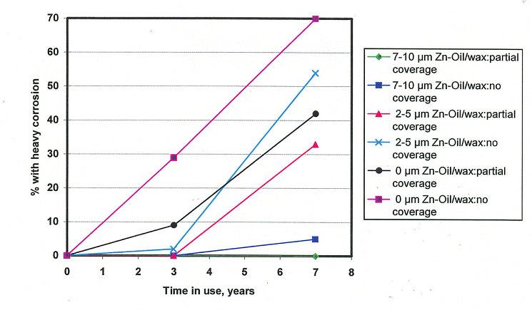 Лишь владелец автомобиля с «толстой» оцинковкой и дополнительной антикоррозионной обработкой может ездить спокойно – 5-процентная поверхностная коррозия грозит ему лишь через семь лет эксплуатации