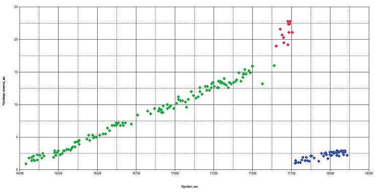 Рис. 5. График износа раздаточной коробки автомобиля «ГАЗель Бизнес»