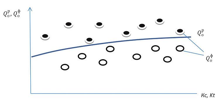 Рис. 1. График расхода ГСМ